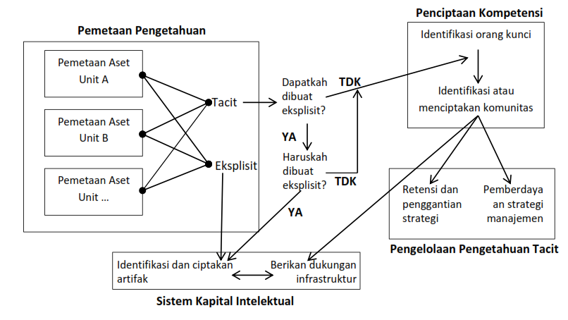 knowledgemanagement-generasi 3